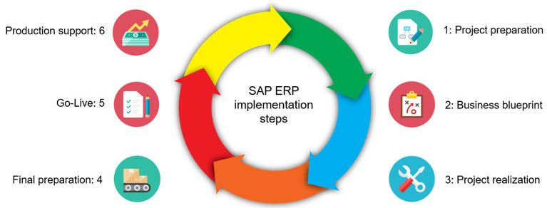 erp cycle