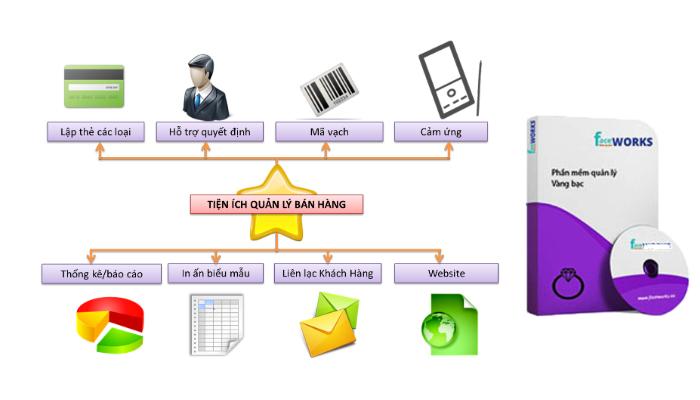 giải pháp phần mềm hỗ trợ kinh doanh vàng bạc